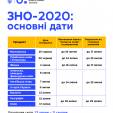 ЗНО-2020: графік проведення затверджено